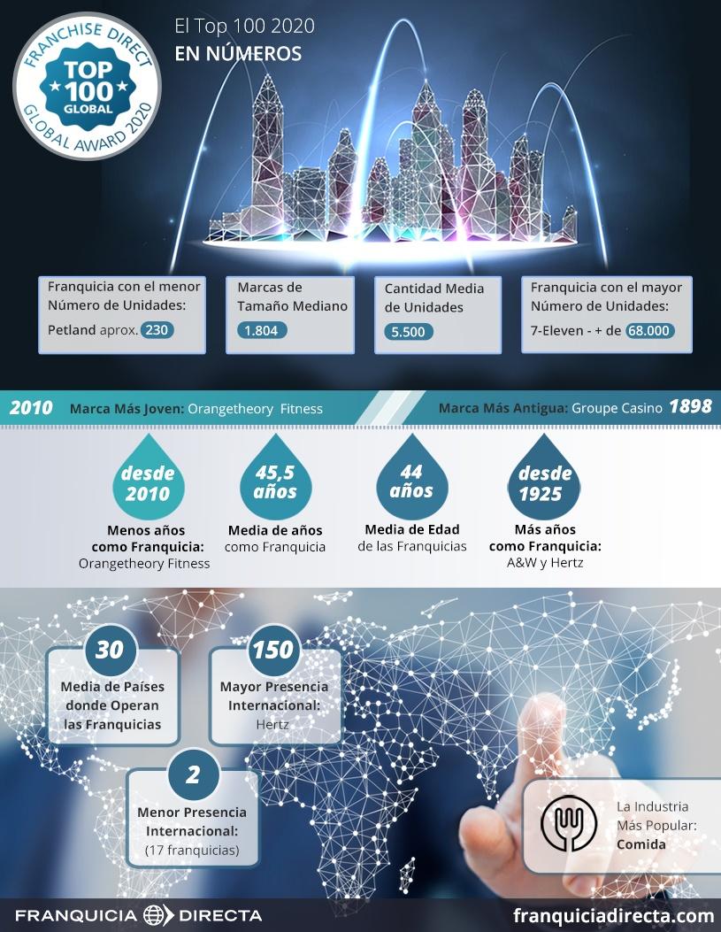 Infográfico. La industria de la franquicia en números del Top 100 2020