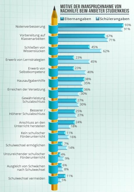 Motive der Inanspruchnahme von  Nachhilfe beim Anbieter Studienkreis-1