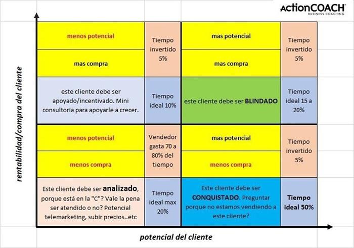 Recursos de desarrollo del negocio según ActionCoach