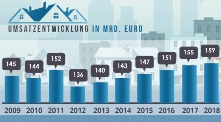umsatzentwicklung IN mrd. euro-1