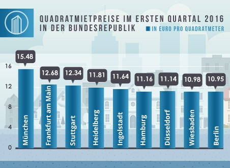 Die folgende Übersicht der Quadratmietpreise im ersten Quartal 2016 in der Bundesrepublik-1