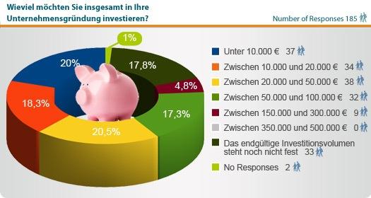 Statistik Franchise-Investitionssumme.jpg