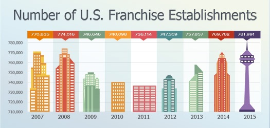Number of U.S. Franchise Establishments-1