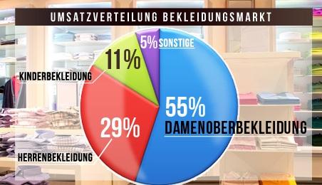 Umsatzverteilung Bekleidungsmarkt-1